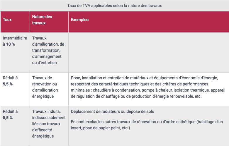 Tva Sur Les Travaux De Renovation Probable Maintien Des Taux Reduits